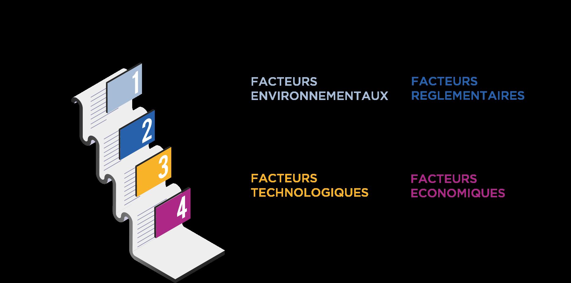 Facteurs de l'évolution des emplois